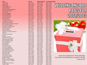 weddingrates